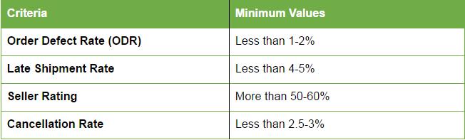 cut off criteria for winning buybox
