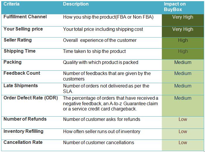 Factors to increase BuyBox win%