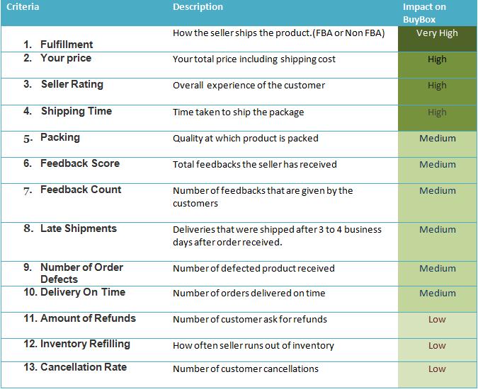 Amazon buy box criterias